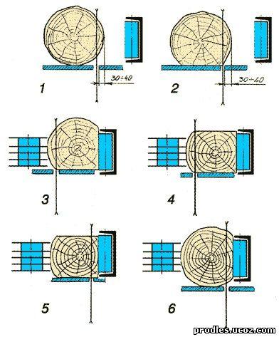 дисковая пилорама цдс схема